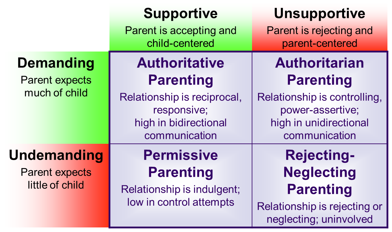 (PDF) The Parenting Styles and Dimensions Questionnaire ...