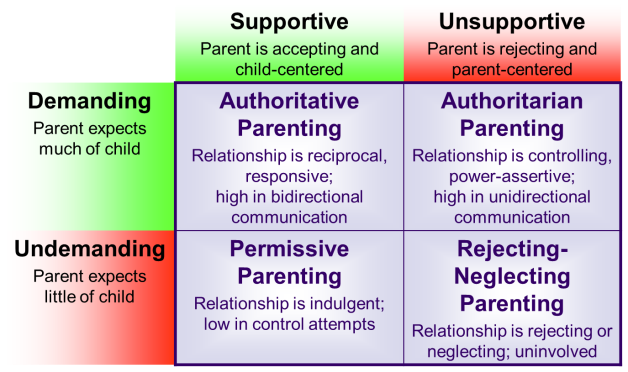 4 Questions To Determine Your Parenting Style Hc3partnership